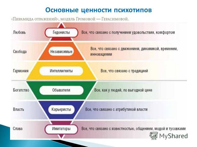 Основные ценности психотипов