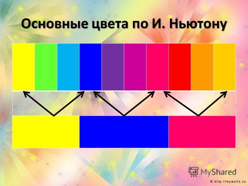 Основные цвета по И. Ньютону