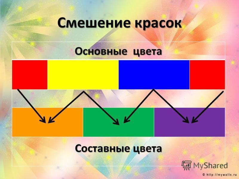 Смешение красок Основные цвета Составные цвета