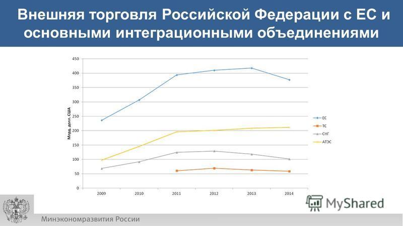 Внешняя торговля Российской Федерации с ЕС и основными интеграционными объединениями