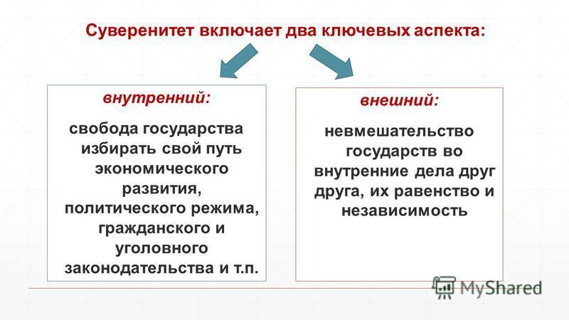 Суверенитет включает два ключевых аспекта: внутренний: свобода государства избирать свой путь экономического развития, политического режима, гражданского и уголовного законодательства и т.п. внешний: невмешательство государств во внутренние дела друг