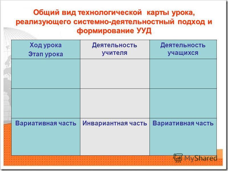 Общий вид технологической карты урока, реализующего системно-деятельностный подход и формирование УУД Ход урока Этап урока Деятельность учителя Деятельность учащихся Вариативная часть Инвариантная часть Вариативная часть