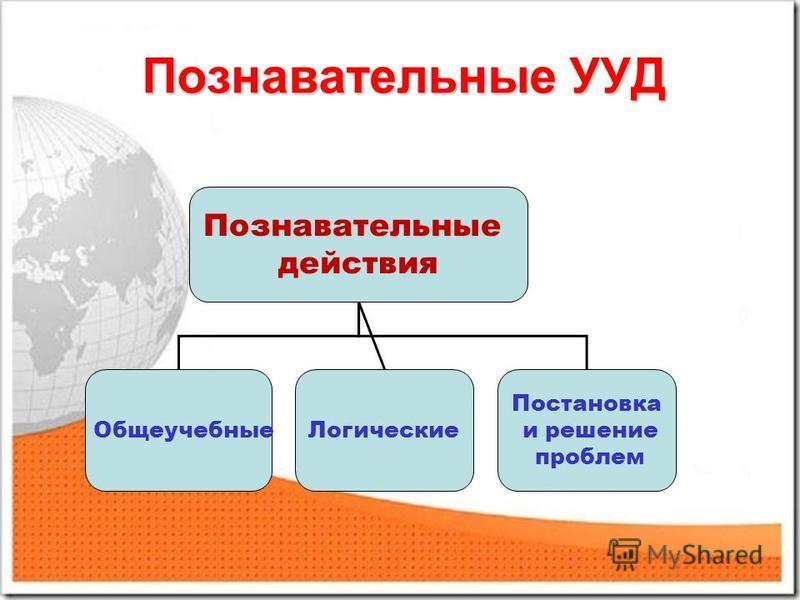 Познавательные УУД Познавательные действия Общеучебные Логические Постановка и решение проблем