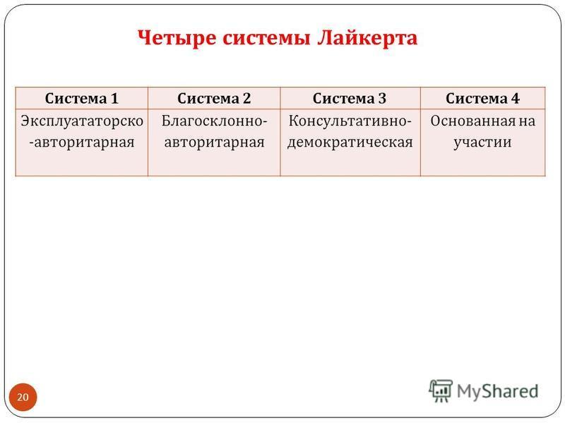 20 Четыре системы Лайкерта Система 1 Система 2 Система 3 Система 4 Эксплуататорско - авторитарная Благосклонно - авторитарная Консультативно - демократическая Основанная на участии