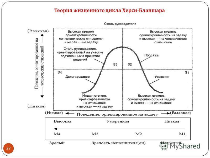 27 Теория жизненного цикла Херси - Бланшара