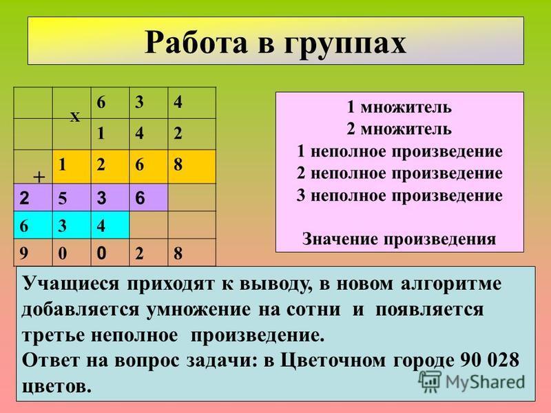 1 множитель 2 множитель 1 неполное произведение 2 неполное произведение 3 неполное произведение Значение произведения Работа в группах Учащиеся приходят к выводу, в новом алгоритме добавляется умножение на сотни и появляется третье неполное произведе