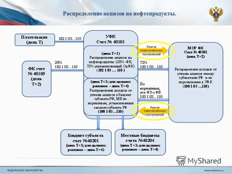 7 Распределение акцизов на нефтепродукты.