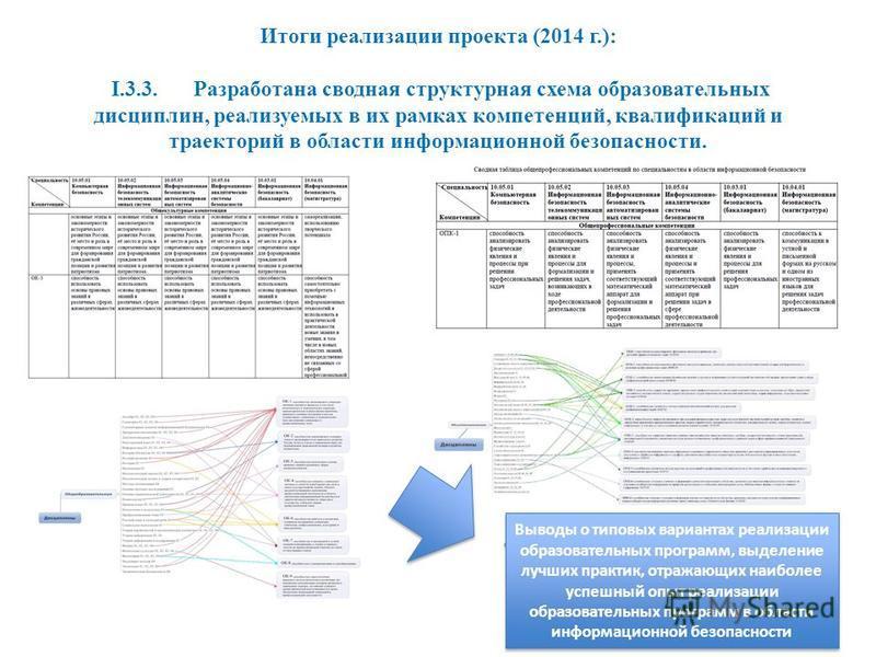 Итоги реализации проекта (2014 г.): I.3.3. Разработана сводная структурная схема образоватьельных дисциплин, реализуемых в их рамках компетенций, квалификаций и траекторий в области информационной безопасности. Выводы о типовых вариантах реализации о