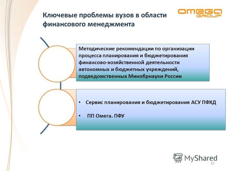 Ключевые проблемы вузов в области финансового менеджмента 13 Отсутствие единой методической базы финансового менеджмента Отсутствие систем автоматизации или «зоопарк» решений Методические рекомендации по организации процесса планирования и бюджетиров