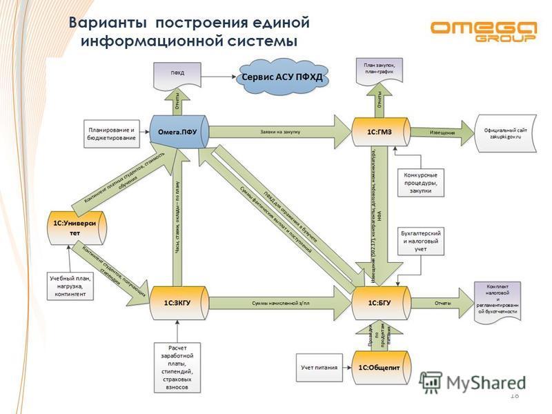 Варианты построения единой информационной системы 18