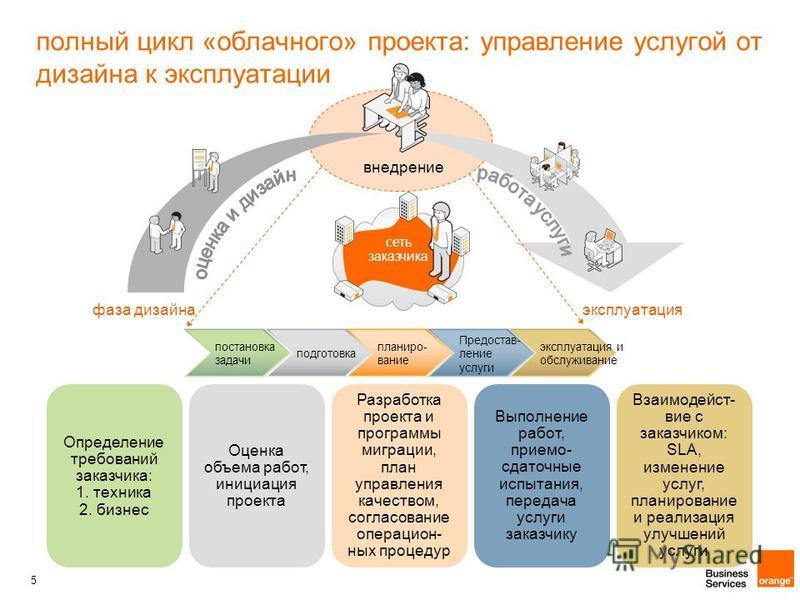 5 полный цикл «облачного» проекта: управление услугой от дизайна к эксплуатации фаза дизайна эксплуатация постановка задачи подготовка планирование Предостав- ление услуги эксплуатация и обслуживание Определение требований заказчика: 1. техника 2. би