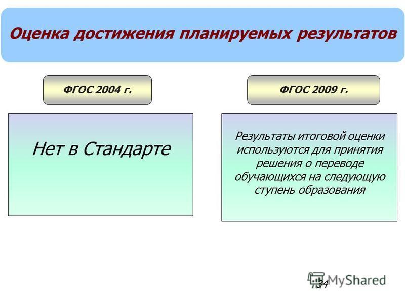 34 Оценка достижения планируемых результатов ФГОС 2004 г.ФГОС 2009 г. Нет в Стандарте Результаты итоговой оценки используются для принятия решения о переводе обучающихся на следующуюую ступень образования
