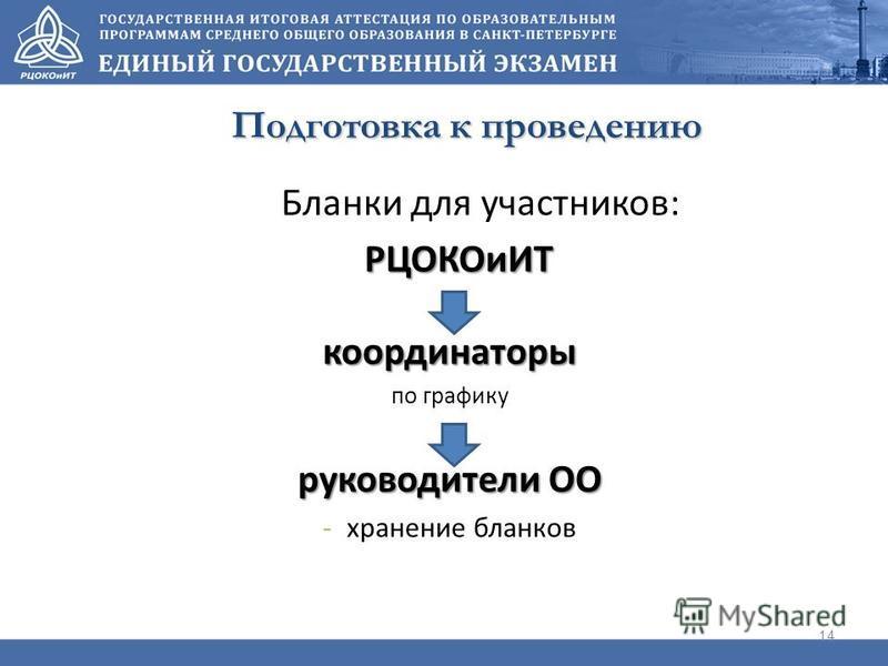 14 Подготовка к проведению Бланки для участников: РЦОКОиИТ координаторы по графику руководители ОО -хранение бланков