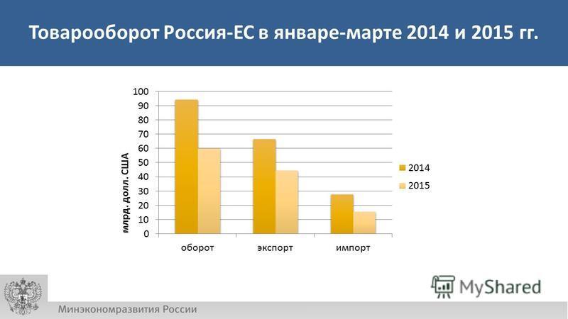 Товарооборот Россия-ЕС в январе-марте 2014 и 2015 гг.