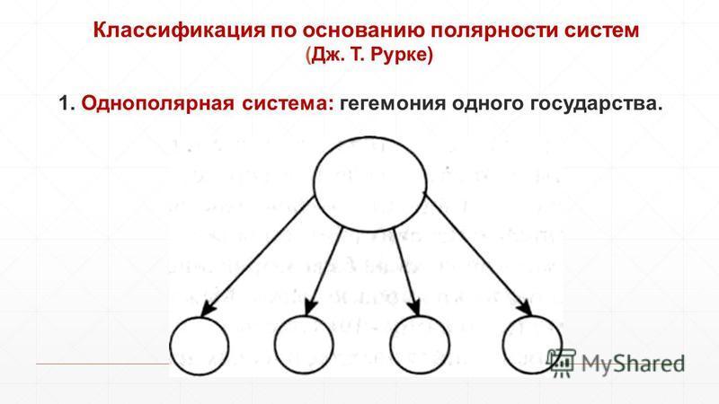 Классификация по основанию полярности систем (Дж. Т. Рурке) 1. Однополярная система: гегемония одного государства.