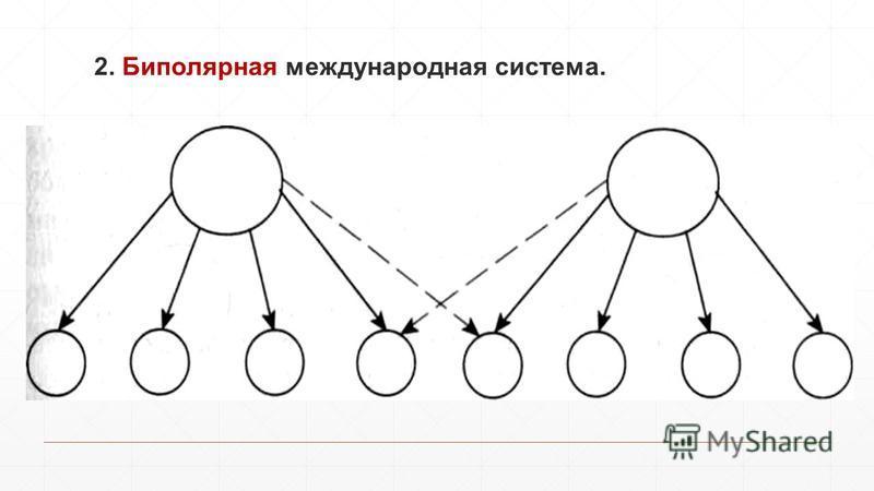 2. Биполярная международная система.