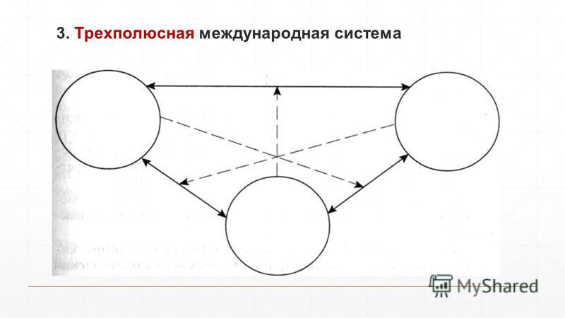 3. Трехполюсная международная система