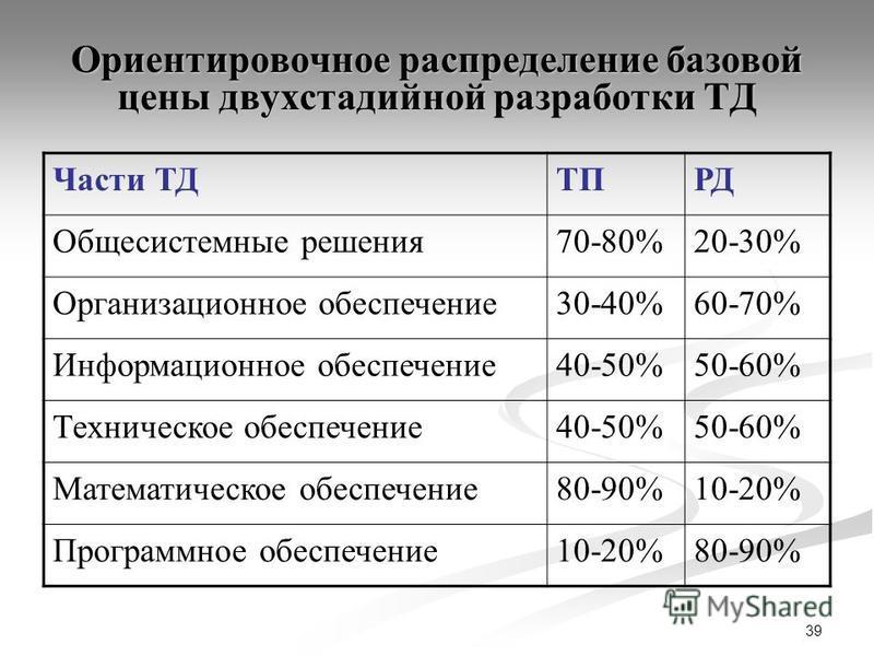 39 Ориентировочное распределение базовой цены двухстадийной разработки ТД Части ТДТПРД Общесистемные решения 70-80%20-30% Организационное обеспечение 30-40%60-70% Информационное обеспечение 40-50%50-60% Техническое обеспечение 40-50%50-60% Математиче