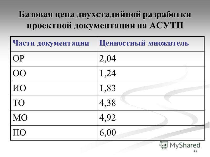 44 Базовая цена двухстадийной разработки проектной документации на АСУТП Части документации Ценностный множитель ОР2,04 ОО1,24 ИО1,83 ТО4,38 МО4,92 ПО6,00