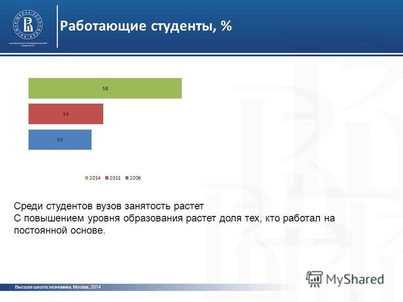 Высшая школа экономики, Москва, 2014 Работающие студенты, % Среди студентов вузов занятость растет С повышением уровня образования растет доля тех, кто работал на постоянной основе.