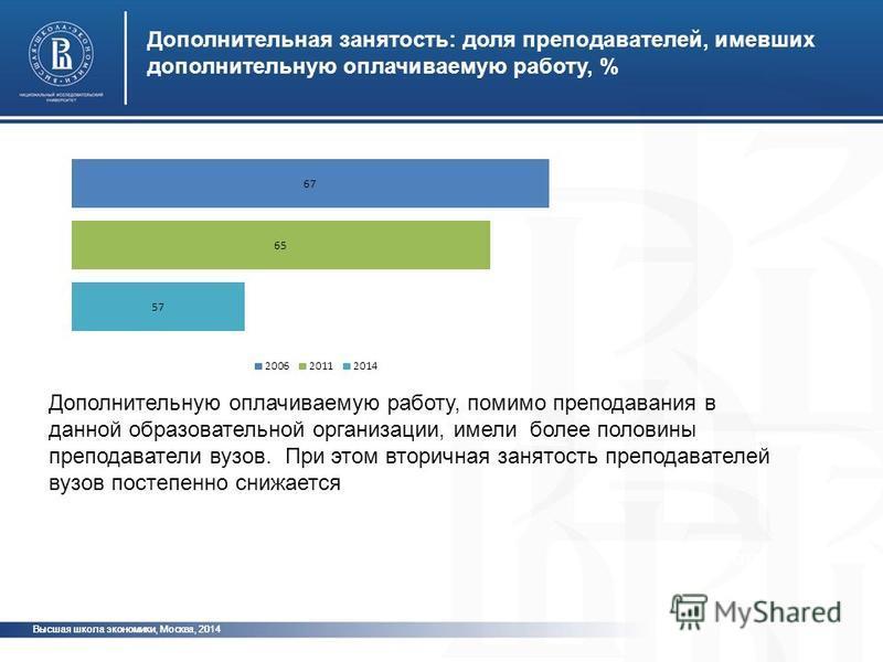 Высшая школа экономики, Москва, 2014 Дополнительная занятость: доля преподавателей, имевших дополнительную оплачиваемую работу, % фото Дополнительную оплачиваемую работу, помимо преподавания в данной образовательной организации, имели более половины