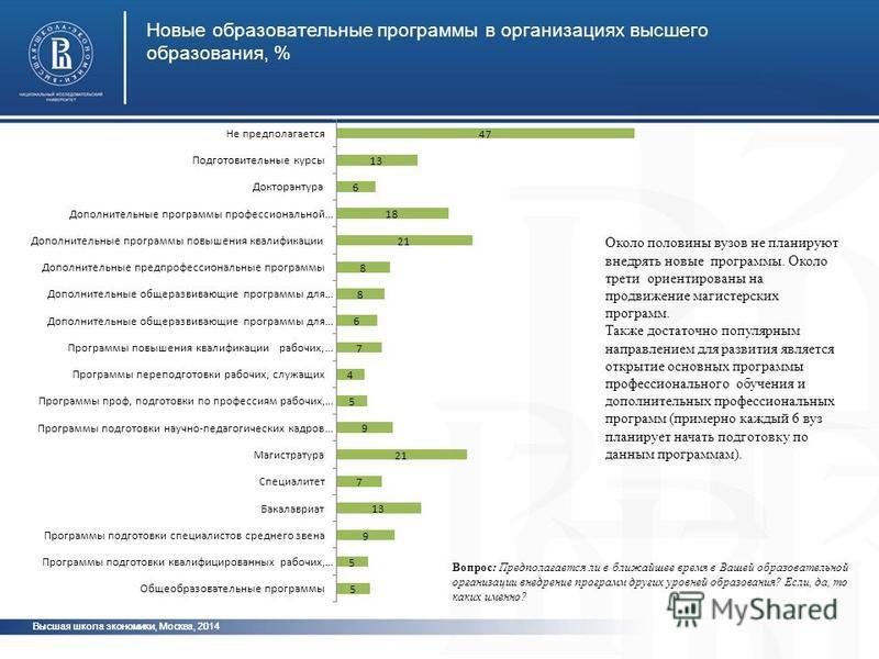 Высшая школа экономики, Москва, 2014 Новые образовательные программы в организациях высшего образования, % Около половины вузов не планируют внедрять новые программы. Около трети ориентированы на продвижение магистерских программ. Также достаточно по