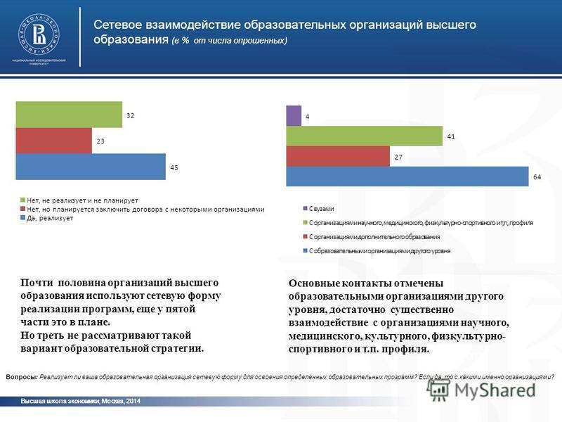 Высшая школа экономики, Москва, 2014 Сетевое взаимодействие образовательных организаций высшего образования (в % от числа опрошенных) фото Почти половина организаций высшего образования используют сетевую форму реализации программ, еще у пятой части