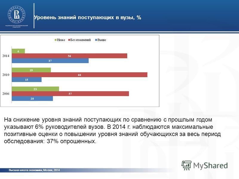 Высшая школа экономики, Москва, 2014 Уровень знаний поступающих в вузы, % фото На снижение уровня знаний поступающих по сравнению с прошлым годом указывают 6% руководителей вузов. В 2014 г. наблюдаются максимальные позитивные оценки о повышении уровн