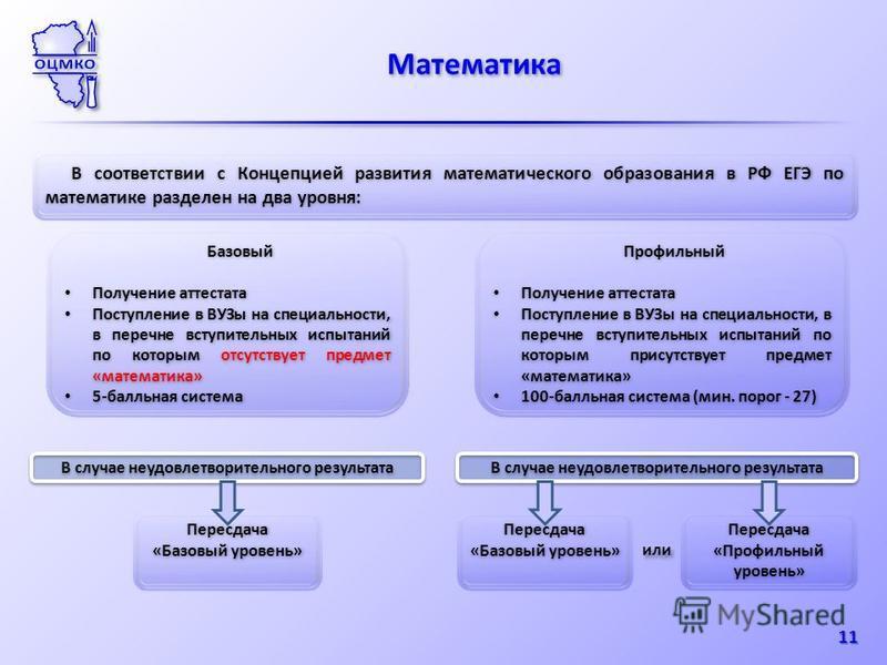 Математика 11 В соответствии с Концепцией развития математического образования в РФ ЕГЭ по математике разделен на два уровня: Базовый Получение аттестата Поступление в ВУЗы на специальности, в перечне вступительных испытаний по которым отсутствует пр