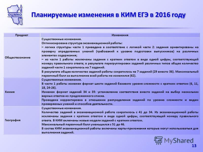 Планируемые изменения в КИМ ЕГЭ в 2016 году 13 Предмет Изменения Обществознание Существенные изменения. Оптимизирована структура экзаменационной работы: – логика структуры части 1 приведена в соответствие с логикой части 2: задания ориентированы на п