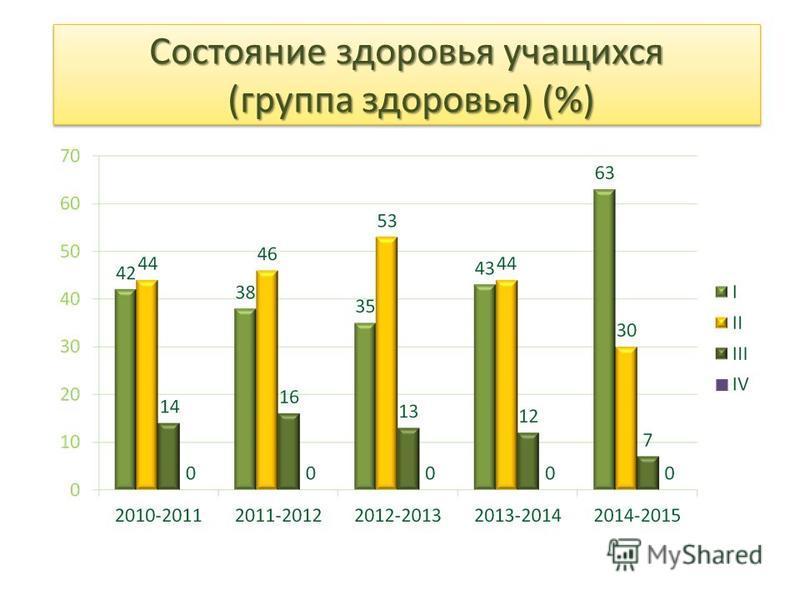 Состояние здоровья учащихся (группа здоровья) (%)