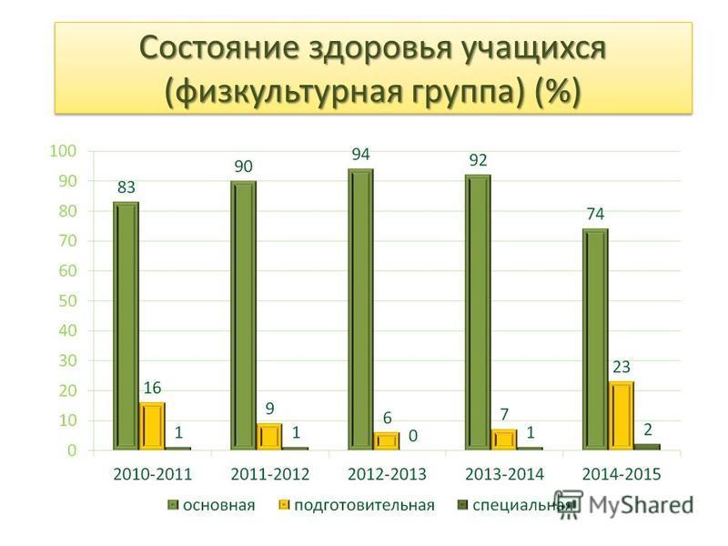 Состояние здоровья учащихся (физкультурная группа) (%)