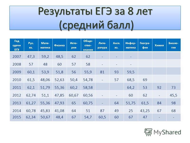 Результаты ЕГЭ за 8 лет (средний балл) Год сдачи ЕГЭ Рус. яз. Мате- матика Физика Исто- рия Обще- ство- знание Лите- ратура Англ. яз. Инфор- матика Геогра- фия Химия Биоло- гия 200747,359,248,562 --- 20085748605758--- 200960,153,951,85655,9819359,5 2