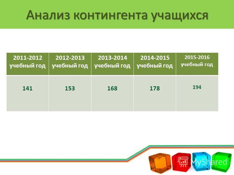 Анализ контингента учащихся 2011-2012 учебный год 2012-2013 учебный год 2013-2014 учебный год 2014-2015 учебный год 2015-2016 учебный год 141153168178 194