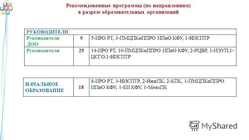 Рекомендованные программы (по направлениям) в разрезе образовательных организаций НАЧАЛЬНОЕ ОБРАЗОВАНИЕ 18 8-ИРО РТ, 3-НИСПТР, 2-НижПК, 2-КПК, 1-ПМЦПКиППРО ИПиО КФУ, 1-ЕИ КФУ, 1-МензПК РУКОВОДИТЕЛИ Руководители ДОО 95-ИРО РТ, 3-ПМЦПКиППРО ИПиО КФУ, 1