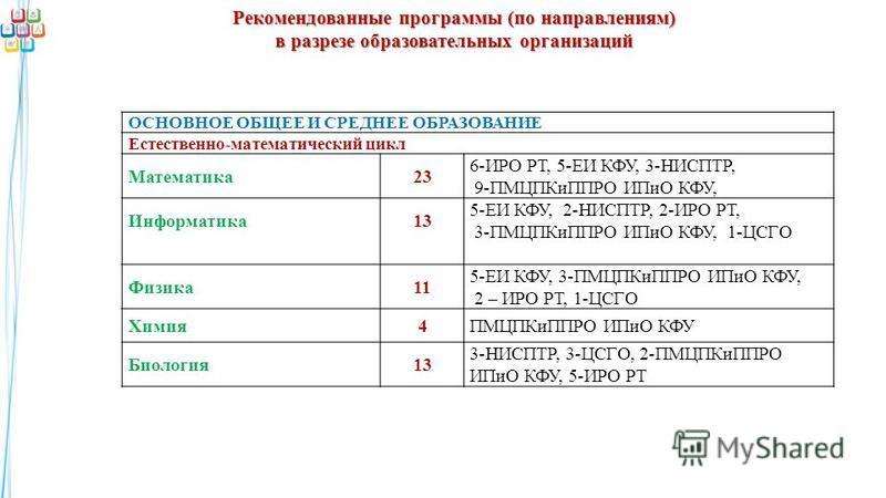 Рекомендованные программы (по направлениям) в разрезе образовательных организаций ОСНОВНОЕ ОБЩЕЕ И СРЕДНЕЕ ОБРАЗОВАНИЕ Естественно-математический цикл Математика 23 6-ИРО РТ, 5-ЕИ КФУ, 3-НИСПТР, 9-ПМЦПКиППРО ИПиО КФУ, Информатика 13 5-ЕИ КФУ, 2-НИСПТ