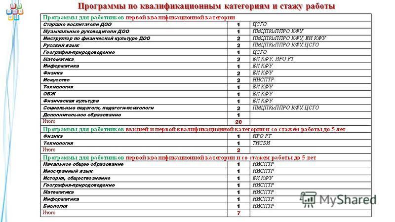 Программы по квалификационным категориям и стажу работы