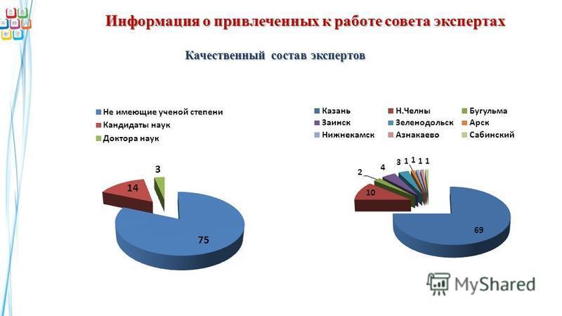 Информация о привлеченных к работе совета экспертах Качественный состав экспертов