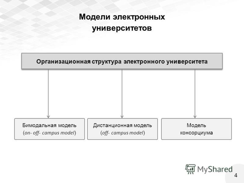 4 Модели электронных университетов Бимодальная модель ( on- off- campus model ) Организационная структура электронного университета Дистанционная модель ( off- campus model ) Модель консорциума