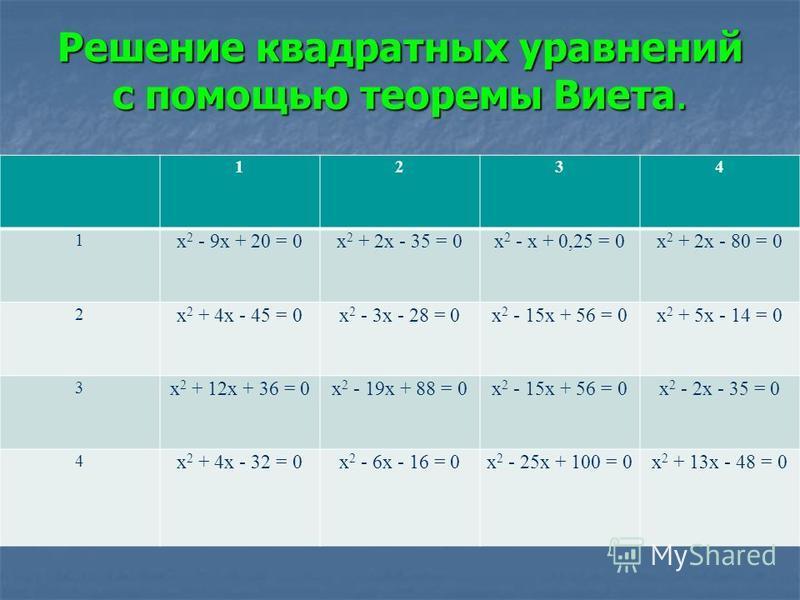 Решение квадратных уравнений с помощью теоремы Виета. 1234 1 х 2 - 9 х + 20 = 0 х 2 + 2 х - 35 = 0 х 2 - х + 0,25 = 0 х 2 + 2 х - 80 = 0 2 х 2 + 4 х - 45 = 0 х 2 - 3 х - 28 = 0 х 2 - 15 х + 56 = 0 х 2 + 5 х - 14 = 0 3 х 2 + 12 х + 36 = 0 х 2 - 19 х +