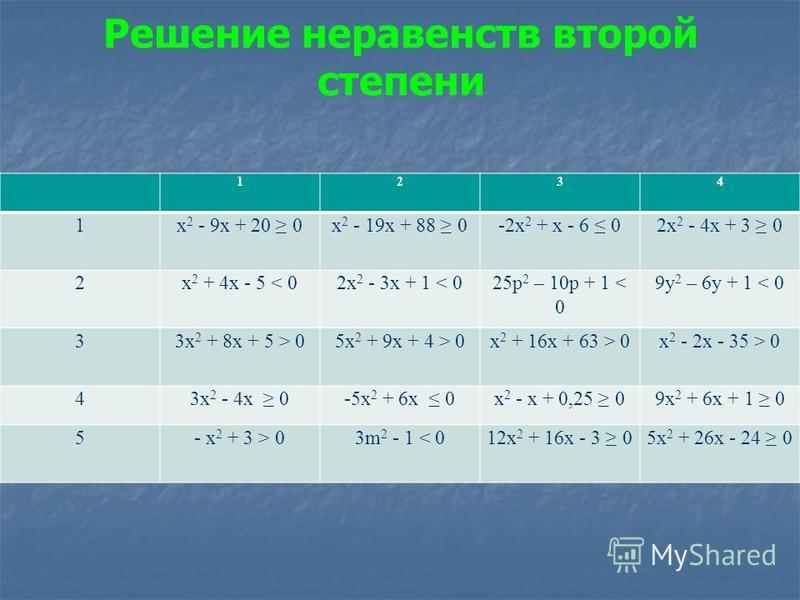 Решение неравенств второй степени 1234 1 х 2 - 9 х + 20 0 х 2 - 19 х + 88 0-2 х 2 + х - 6 02 х 2 - 4 х + 3 0 2 х 2 + 4 х - 5 < 02 х 2 - 3 х + 1 < 025 р 2 – 10 р + 1 < 0 9 у 2 – 6 у + 1 < 0 33 х 2 + 8 х + 5 > 05 х 2 + 9 х + 4 > 0 х 2 + 16 х + 63 > 0 х