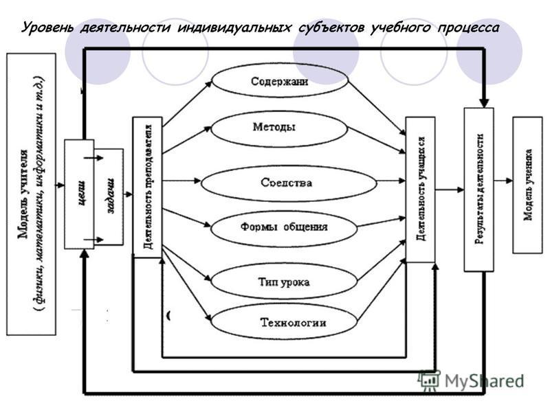 Уровень деятельности индивидуальных субъектов учебного процесса