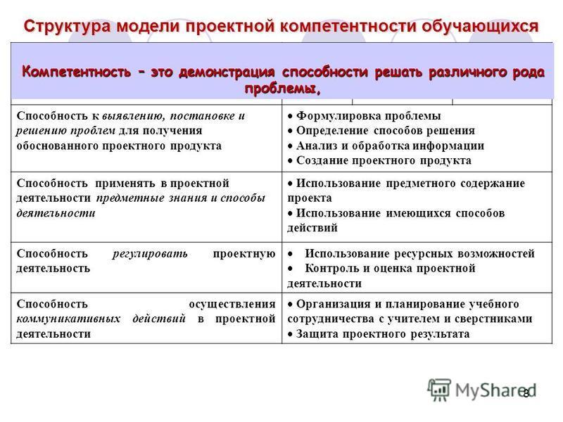 8 Критерии (области компетенций)Уровни и показатели Базовый Повышенный Рефлексивно -творческий Способность к выявлению, постановке и решению проблем для получения обоснованного проектного продукта Формулировка проблемы Определение способов решения Ан