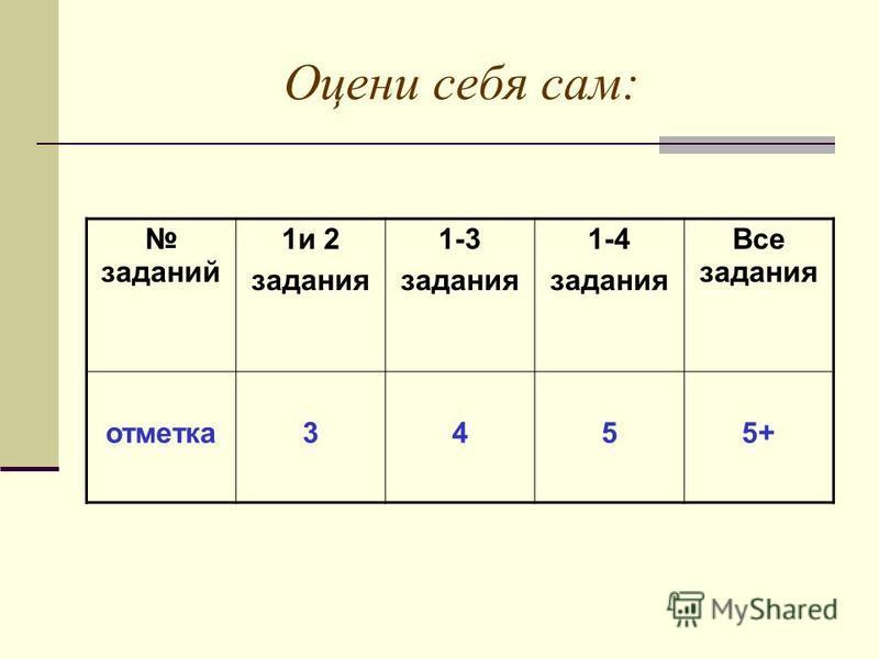 Оцени себя сам: заданий 1 и 2 задания 1-3 задания 1-4 задания Все задания отметка 3455+