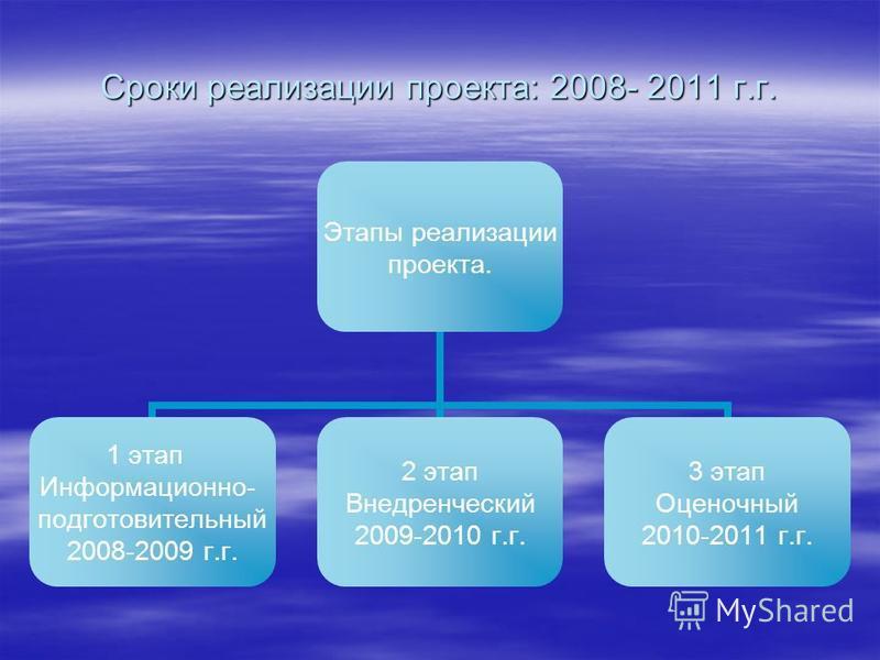 Сроки реализации проекта: 2008- 2011 г.г. Этапы реализации проекта. 1 этап Информационно- подготовительный 2008-2009 г.г. 2 этап Внедренческий 2009-2010 г.г. 3 этап Оценочный 2010-2011 г.г.