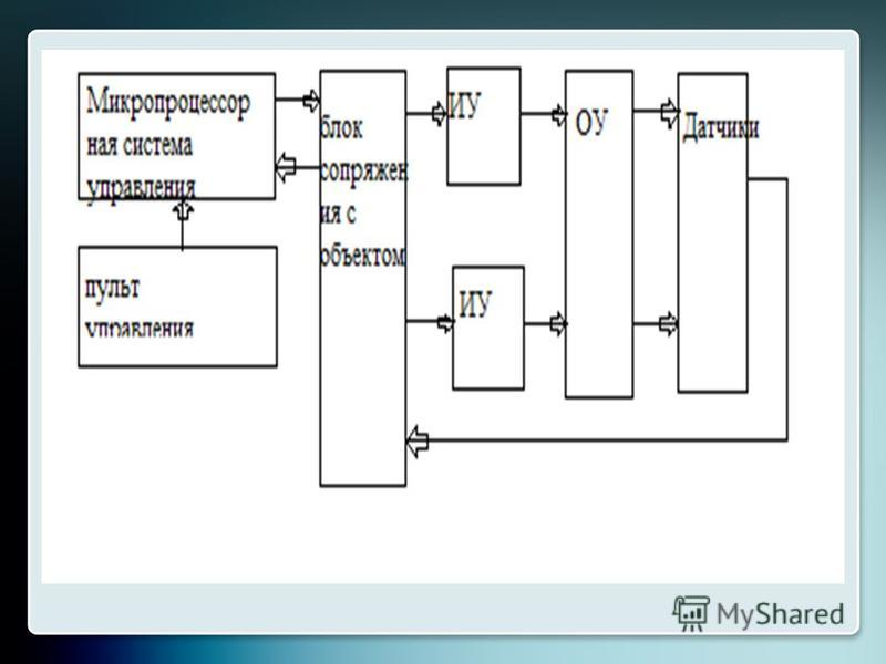 Система команд процессора Способы адресации Разрядность: – регистров; – шин Наличие конвейера Наличие кэш-памяти Тактовая частота