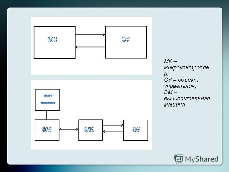 МК – микроконтроллер; ОУ – объект управления; ВМ – вычислительная машина