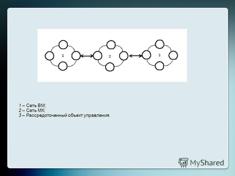 1 – Сеть ВМ; 2 – Сеть МК; 3 – Рассредоточенный объект управления.