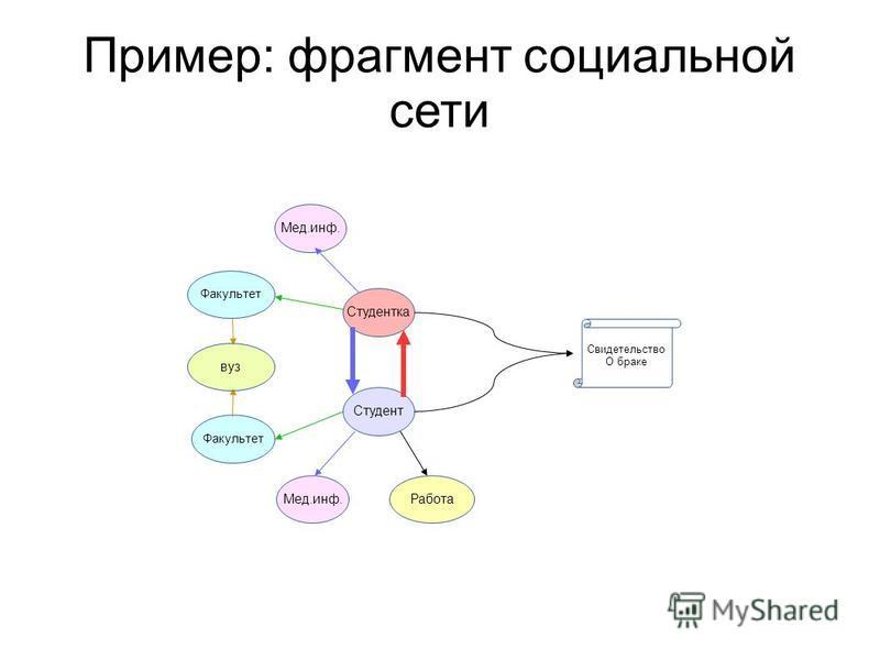 Пример: фрагмент социальной сети Факультет Мед.инф.Работа Студент Факультет Мед.инф. Студентка вуз Свидетельство О браке