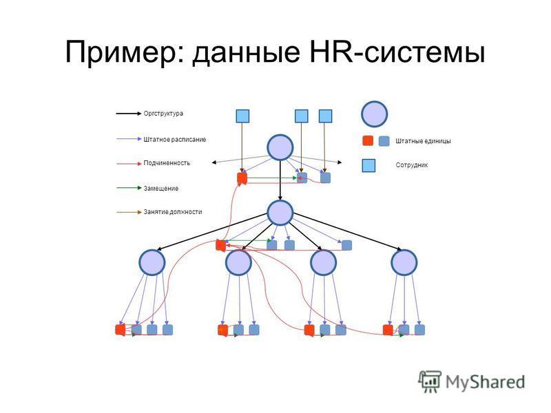 Пример: данные HR-системы Оргструктура Штатное расписание Подчиненность Замещение Штатные единицы Сотрудник Занятие должности